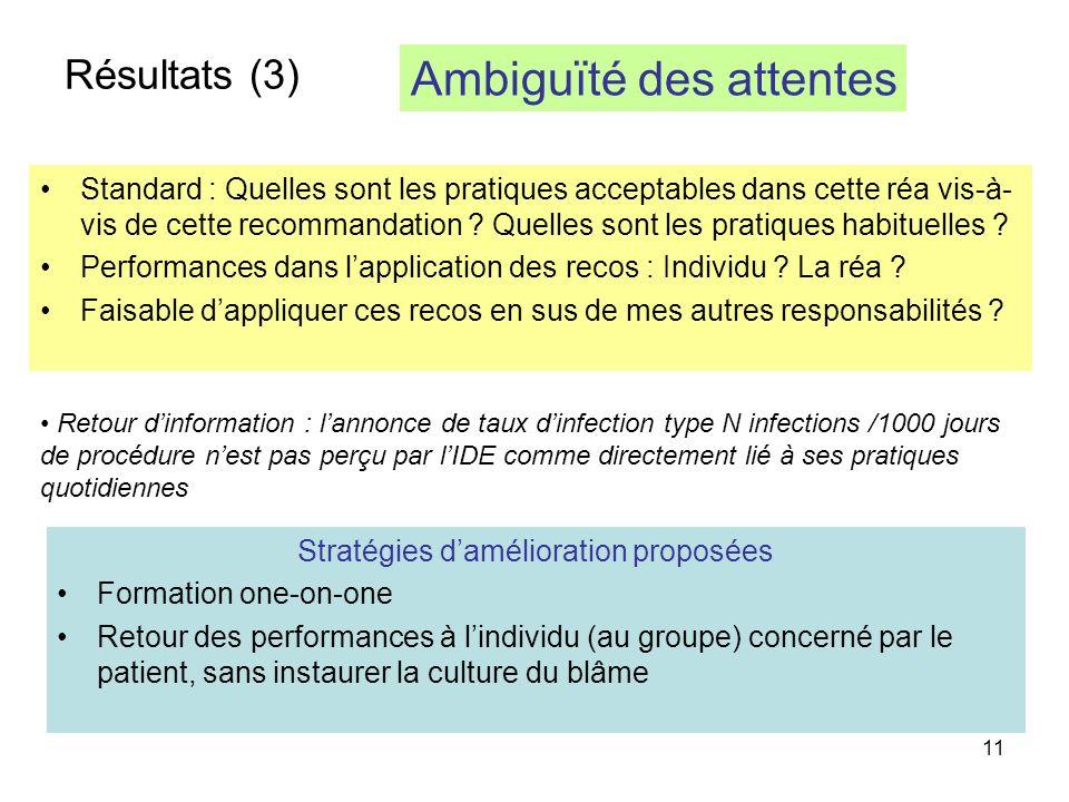 11 Résultats (3) Standard : Quelles sont les pratiques acceptables dans cette réa vis-à- vis de cette recommandation .