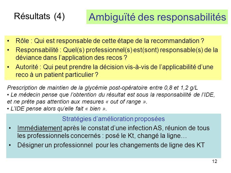 12 Résultats (4) Rôle : Qui est responsable de cette étape de la recommandation .