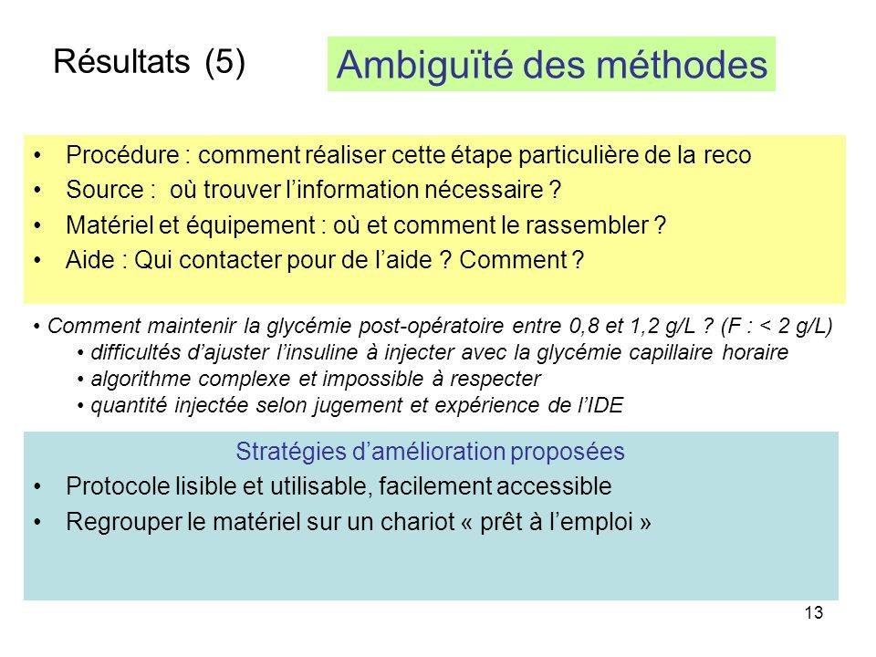 13 Résultats (5) Procédure : comment réaliser cette étape particulière de la reco Source : où trouver linformation nécessaire .