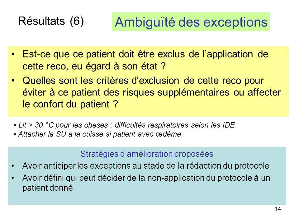 14 Résultats (6) Est-ce que ce patient doit être exclus de lapplication de cette reco, eu égard à son état .