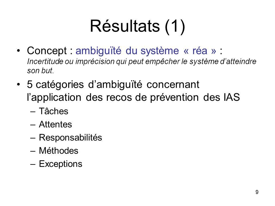 9 Résultats (1) Concept : ambiguïté du système « réa » : Incertitude ou imprécision qui peut empêcher le système datteindre son but.