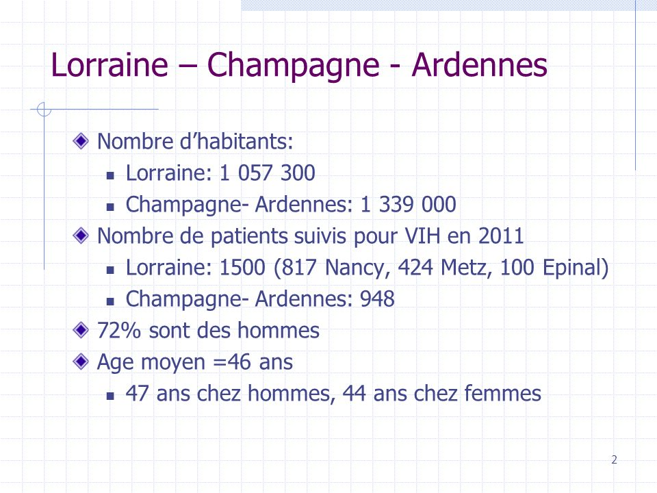 Lorraine – Champagne - Ardennes Nombre dhabitants: Lorraine: 1 057 300 Champagne- Ardennes: 1 339 000 Nombre de patients suivis pour VIH en 2011 Lorraine: 1500 (817 Nancy, 424 Metz, 100 Epinal) Champagne- Ardennes: 948 72% sont des hommes Age moyen =46 ans 47 ans chez hommes, 44 ans chez femmes 2