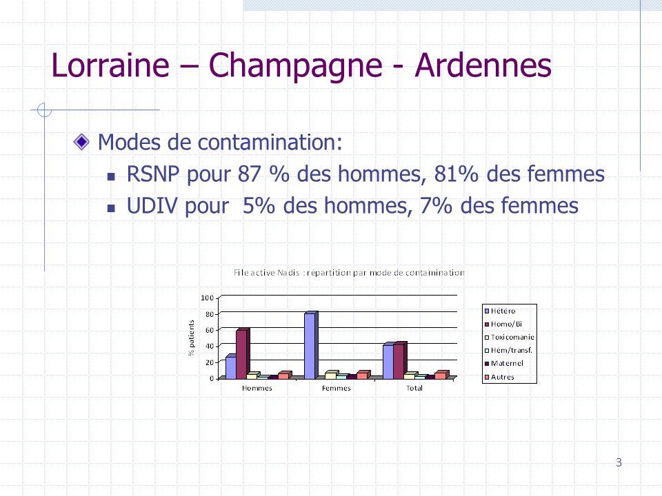 Lorraine – Champagne - Ardennes Modes de contamination: RSNP pour 87 % des hommes, 81% des femmes UDIV pour 5% des hommes, 7% des femmes 3