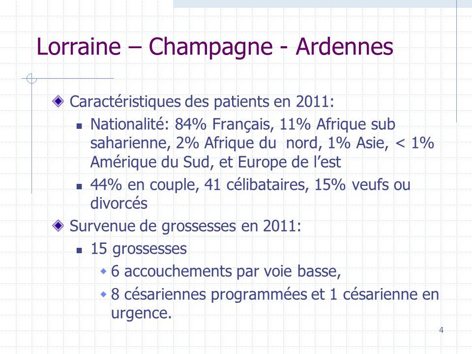 Lorraine – Champagne - Ardennes Caractéristiques des patients en 2011: Nationalité: 84% Français, 11% Afrique sub saharienne, 2% Afrique du nord, 1% Asie, < 1% Amérique du Sud, et Europe de lest 44% en couple, 41 célibataires, 15% veufs ou divorcés Survenue de grossesses en 2011: 15 grossesses 6 accouchements par voie basse, 8 césariennes programmées et 1 césarienne en urgence.