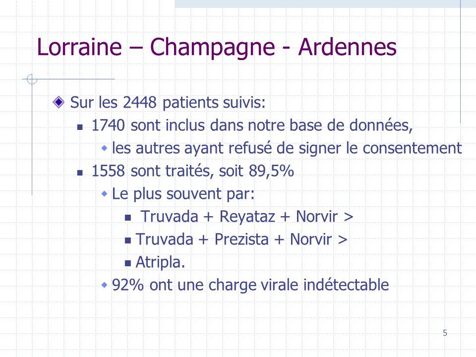 Lorraine – Champagne - Ardennes Sur les 2448 patients suivis: 1740 sont inclus dans notre base de données, les autres ayant refusé de signer le consentement 1558 sont traités, soit 89,5% Le plus souvent par: Truvada + Reyataz + Norvir > Truvada + Prezista + Norvir > Atripla.