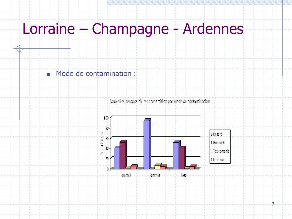 Lorraine – Champagne - Ardennes Mode de contamination : 7