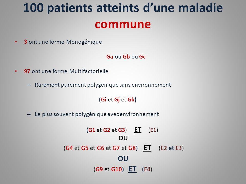 100 patients atteints dune maladie commune 3 ont une forme Monogénique Ga ou Gb ou Gc 97 ont une forme Multifactorielle – Rarement purement polygéniqu
