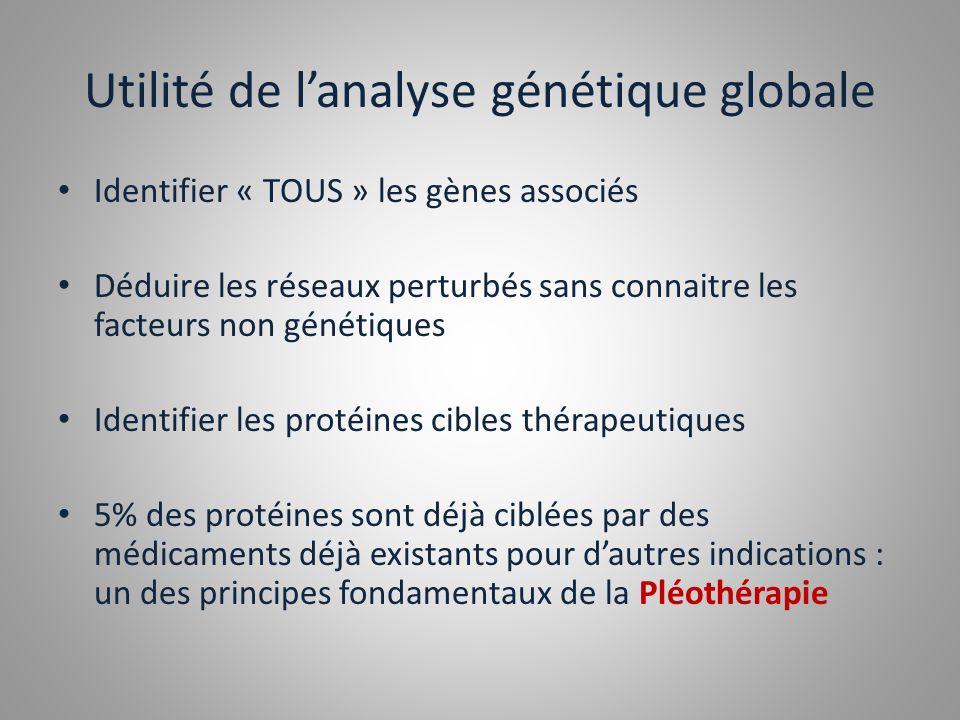 Utilité de lanalyse génétique globale Identifier « TOUS » les gènes associés Déduire les réseaux perturbés sans connaitre les facteurs non génétiques