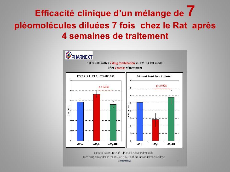 Efficacité clinique dun mélange de 7 pléomolécules diluées 7 fois chez le Rat après 4 semaines de traitement
