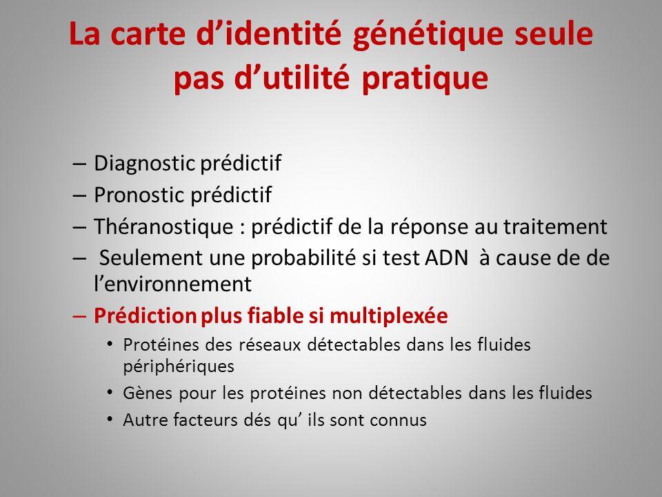 La carte didentité génétique seule pas dutilité pratique – Diagnostic prédictif – Pronostic prédictif – Théranostique : prédictif de la réponse au tra