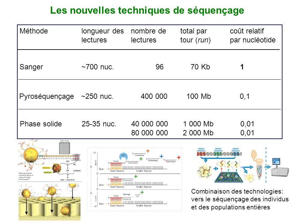 Les nouvelles techniques de séquençage Méthodelongueur desnombre detotal parcoût relatif lectureslecturestour (run)par nucléotide Sanger~700 nuc. 96 7