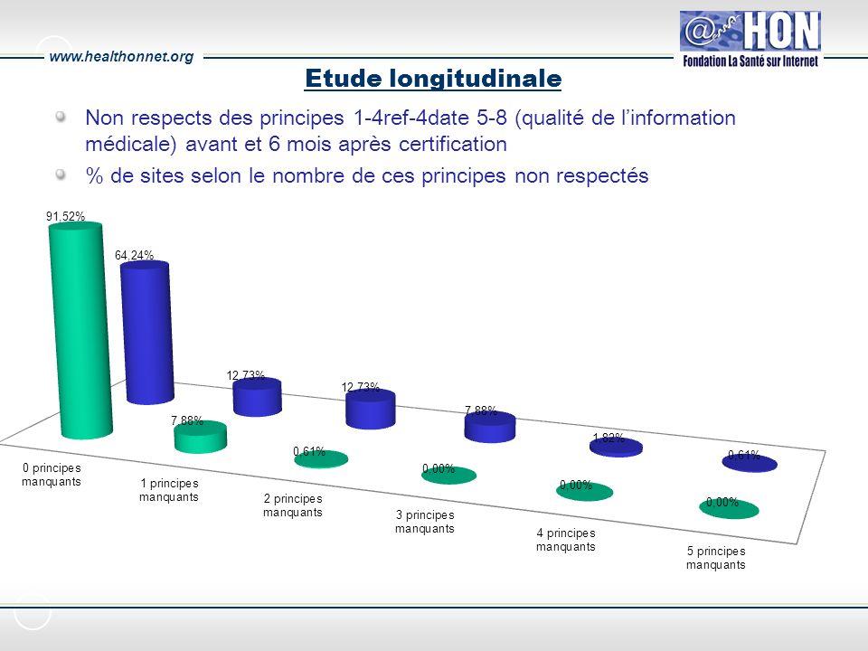 www.healthonnet.org Etude longitudinale Non respects des principes 1-4ref-4date 5-8 (qualité de linformation médicale) avant et 6 mois après certification % de sites selon le nombre de ces principes non respectés