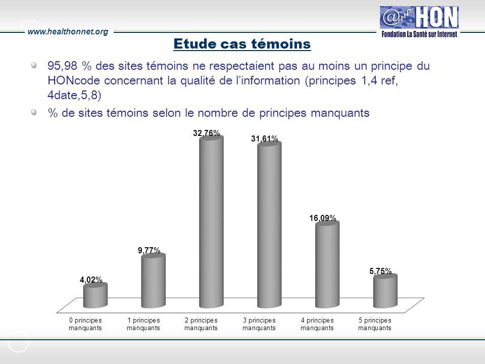www.healthonnet.org Etude cas témoins 95,98 % des sites témoins ne respectaient pas au moins un principe du HONcode concernant la qualité de linformation (principes 1,4 ref, 4date,5,8) % de sites témoins selon le nombre de principes manquants