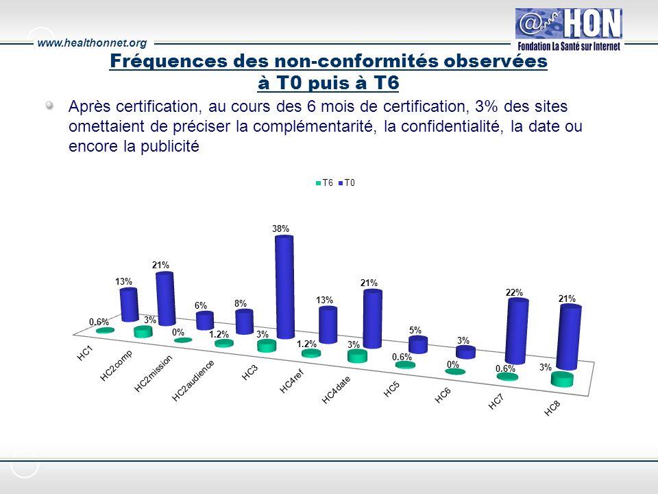 www.healthonnet.org Fréquences des non-conformités observées à T0 puis à T6 Après certification, au cours des 6 mois de certification, 3% des sites omettaient de préciser la complémentarité, la confidentialité, la date ou encore la publicité