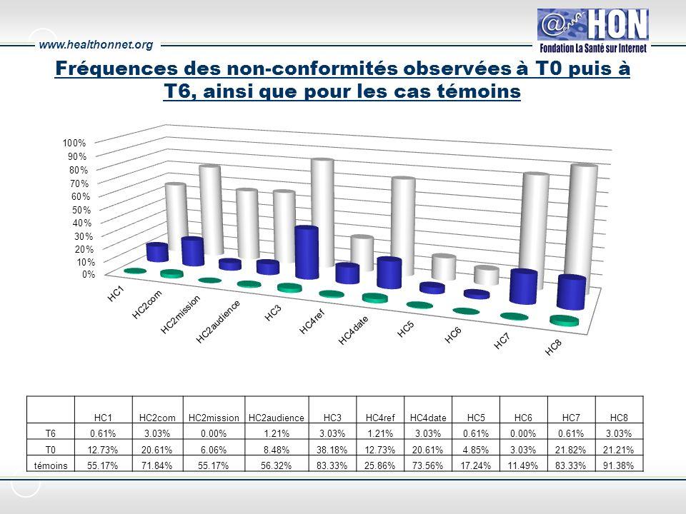 www.healthonnet.org HC1HC2comHC2missionHC2audienceHC3HC4refHC4dateHC5HC6HC7HC8 T60.61%3.03%0.00%1.21%3.03%1.21%3.03%0.61%0.00%0.61%3.03% T012.73%20.61%6.06%8.48%38.18%12.73%20.61%4.85%3.03%21.82%21.21% témoins55.17%71.84%55.17%56.32%83.33%25.86%73.56%17.24%11.49%83.33%91.38% Fréquences des non-conformités observées à T0 puis à T6, ainsi que pour les cas témoins