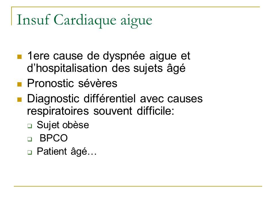 1ere cause de dyspnée aigue et dhospitalisation des sujets âgé Pronostic sévères Diagnostic différentiel avec causes respiratoires souvent difficile: