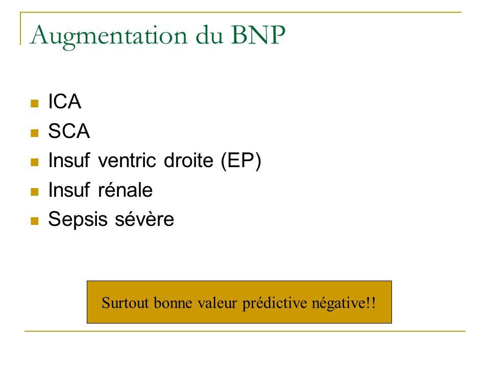 Augmentation du BNP ICA SCA Insuf ventric droite (EP) Insuf rénale Sepsis sévère Surtout bonne valeur prédictive négative!!