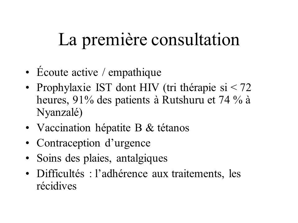 La première consultation Écoute active / empathique Prophylaxie IST dont HIV (tri thérapie si < 72 heures, 91% des patients à Rutshuru et 74 % à Nyanzalé) Vaccination hépatite B & tétanos Contraception durgence Soins des plaies, antalgiques Difficultés : ladhérence aux traitements, les récidives