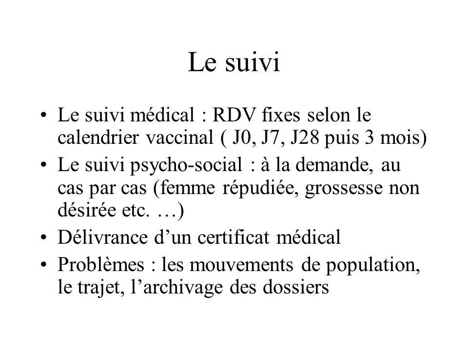 Le suivi Le suivi médical : RDV fixes selon le calendrier vaccinal ( J0, J7, J28 puis 3 mois) Le suivi psycho-social : à la demande, au cas par cas (femme répudiée, grossesse non désirée etc.