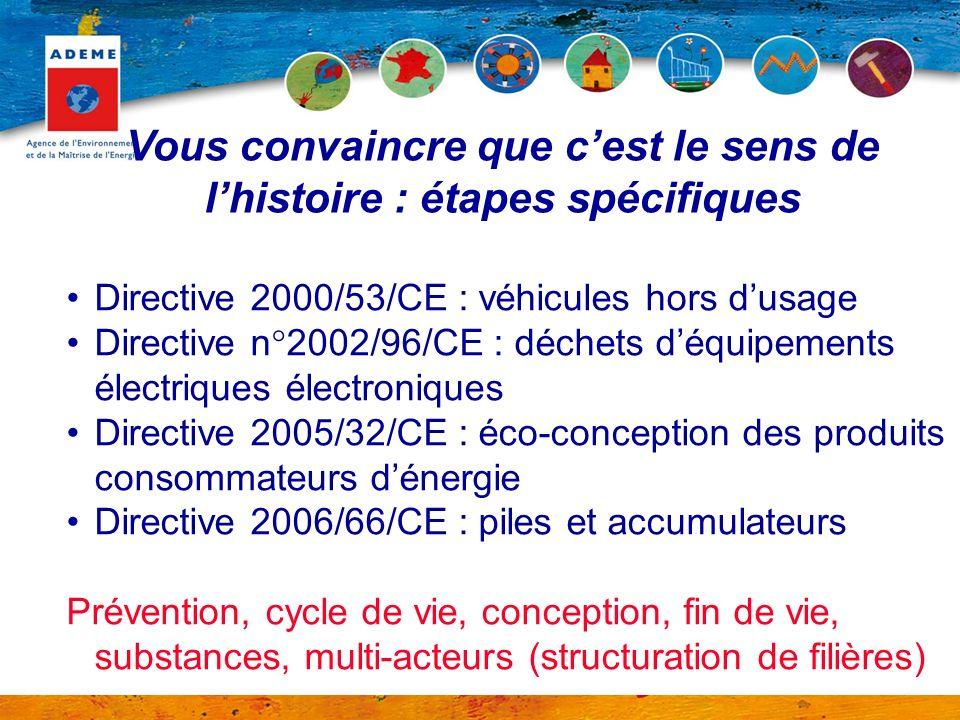 Vous convaincre que cest le sens de lhistoire : étapes spécifiques Directive 2000/53/CE : véhicules hors dusage Directive n°2002/96/CE : déchets déqui