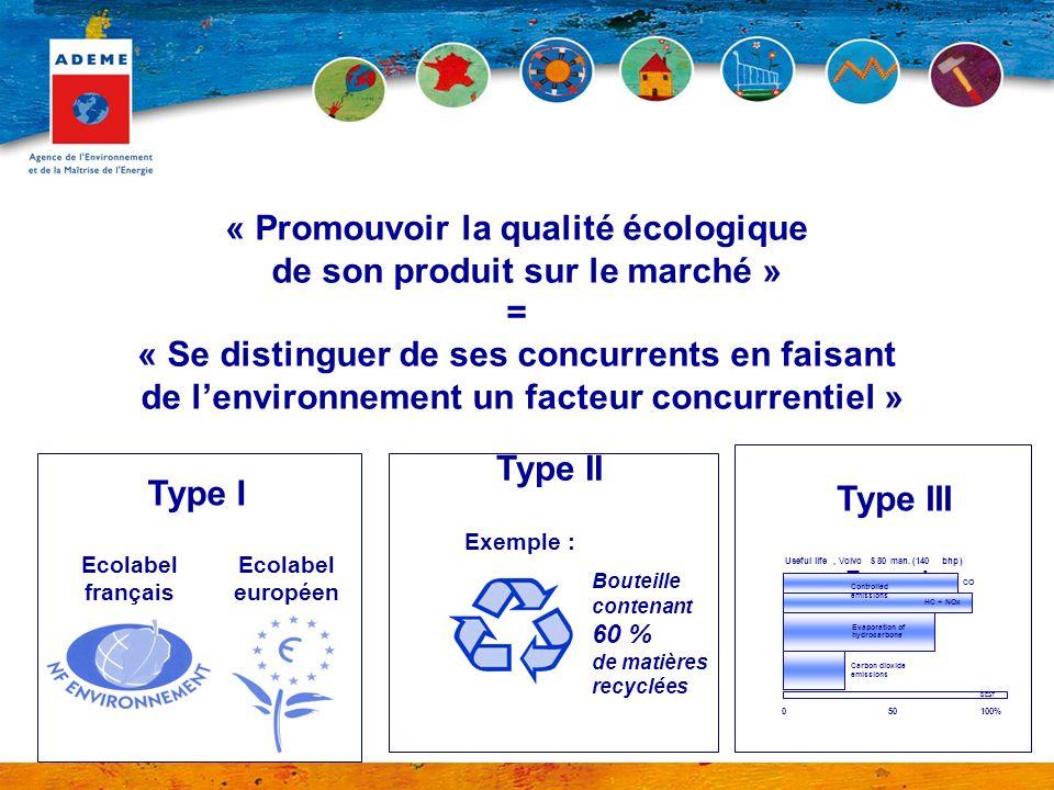 « Promouvoir la qualité écologique de son produit sur le marché » = « Se distinguer de ses concurrents en faisant de lenvironnement un facteur concurr