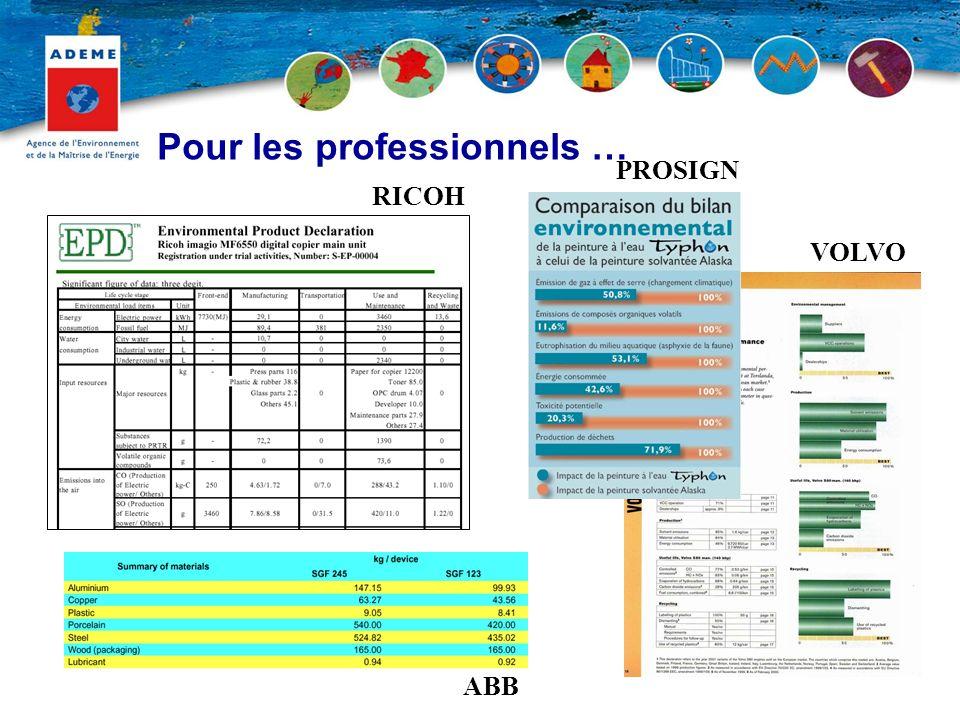 ABB RICOH VOLVO PROSIGN Pour les professionnels …