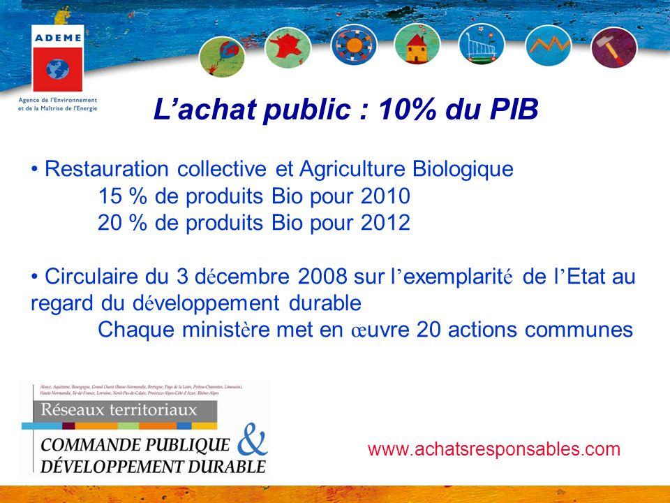 Lachat public : 10% du PIB Restauration collective et Agriculture Biologique 15 % de produits Bio pour 2010 20 % de produits Bio pour 2012 Circulaire
