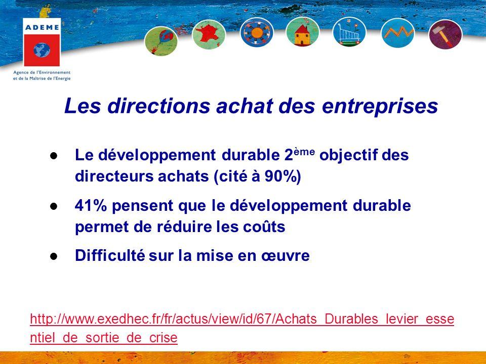 Les directions achat des entreprises Le développement durable 2 ème objectif des directeurs achats (cité à 90%) 41% pensent que le développement durab