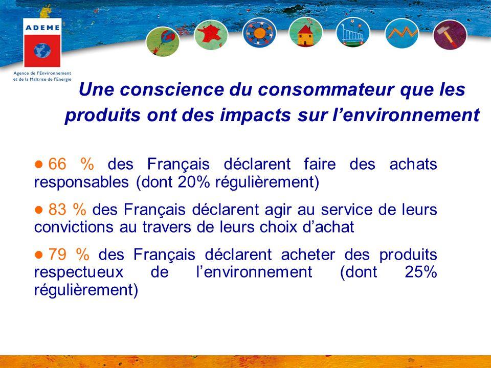 Une conscience du consommateur que les produits ont des impacts sur lenvironnement 66 % des Français déclarent faire des achats responsables (dont 20%