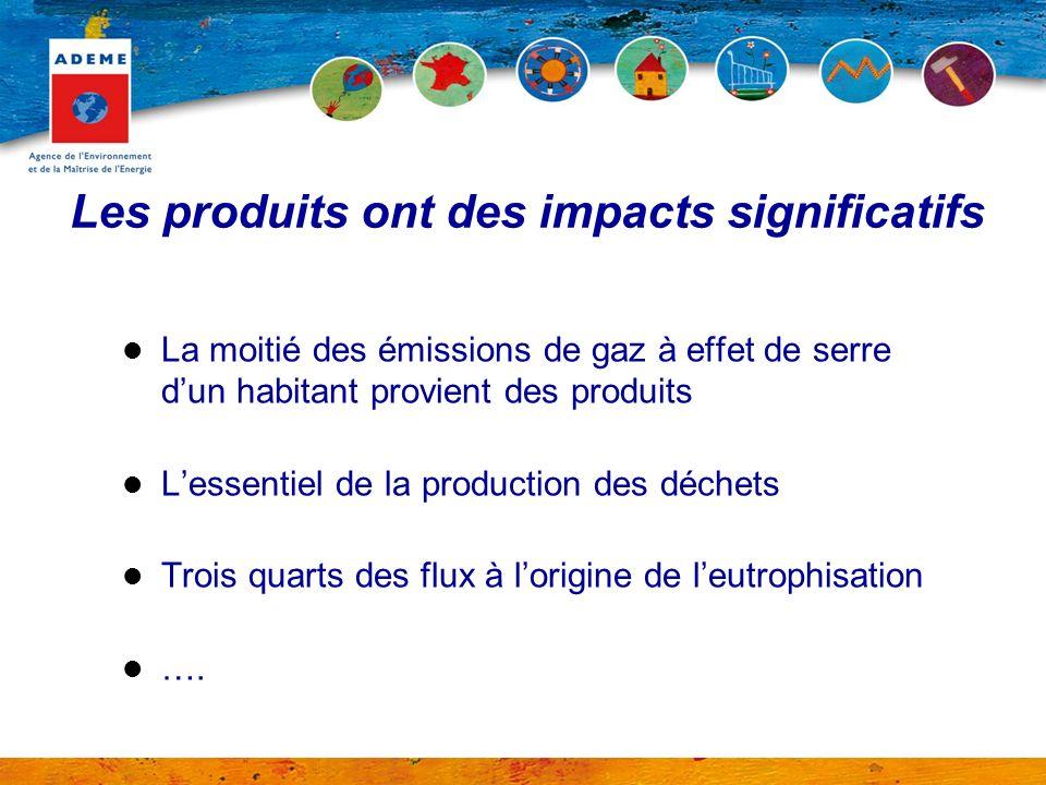 Les produits ont des impacts significatifs La moitié des émissions de gaz à effet de serre dun habitant provient des produits Lessentiel de la product