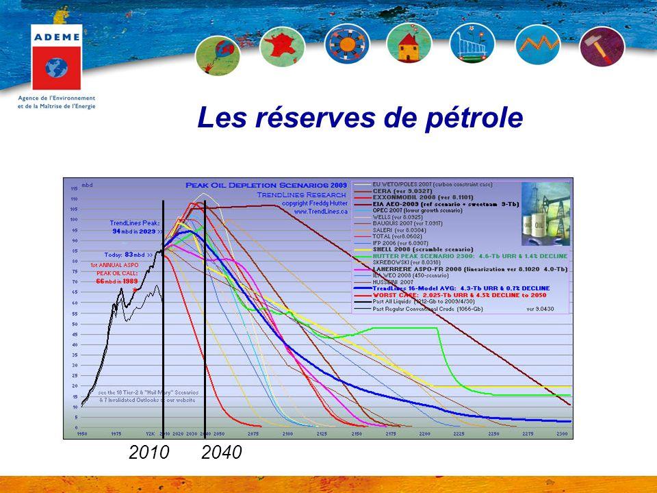 Les réserves de pétrole 20102040