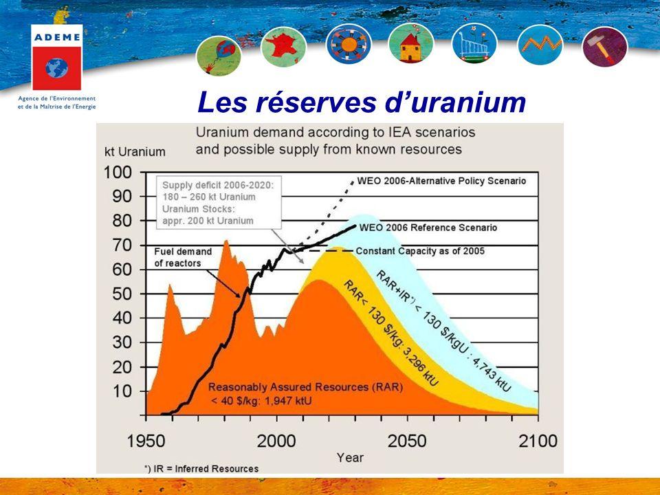 Les réserves duranium