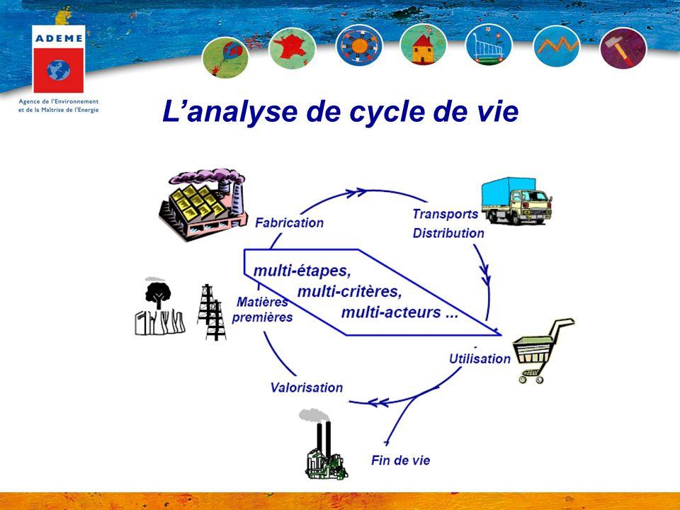 Caractéristiques des auto-déclarations : Communications sous la propre (et entière !!) responsabilité de lentreprise : Exigences auxquelles les autodéclarations environnementales doivent répondre claire transparente scientifiquement solide documentée Norme internationale ISO 14021 : (Septembre 1999)