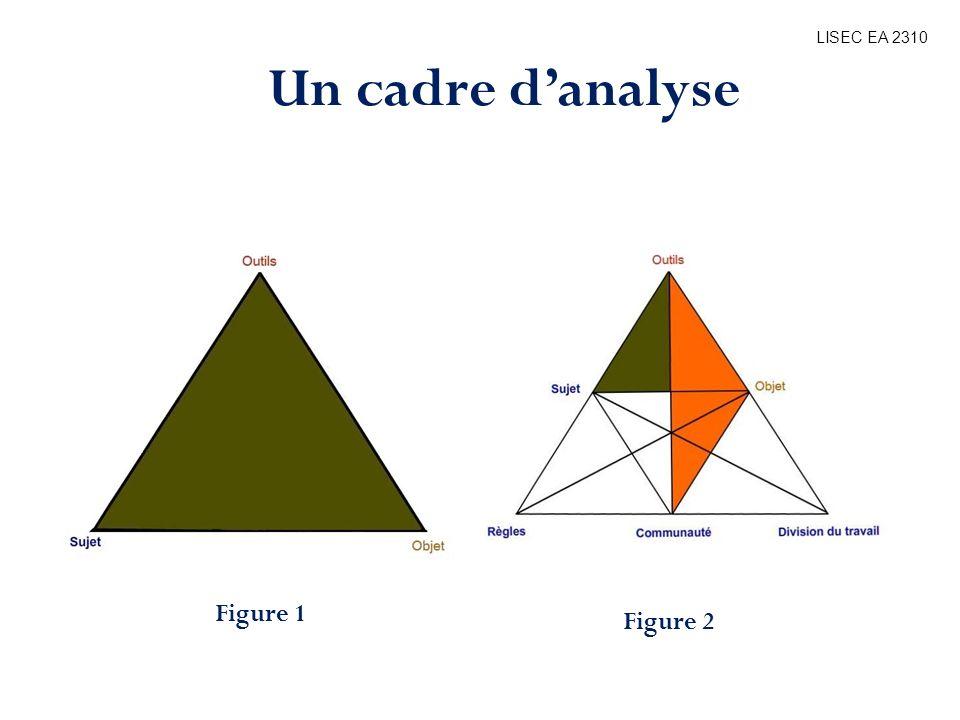 Bibliographie LISEC EA 2310 Un cadre danalyse Figure 3