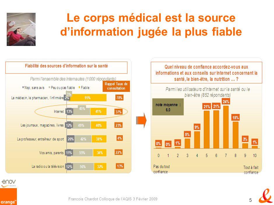 Francois Chardot Colloque de lAQIS 3 Février 2009 5 Le corps médical est la source dinformation jugée la plus fiable