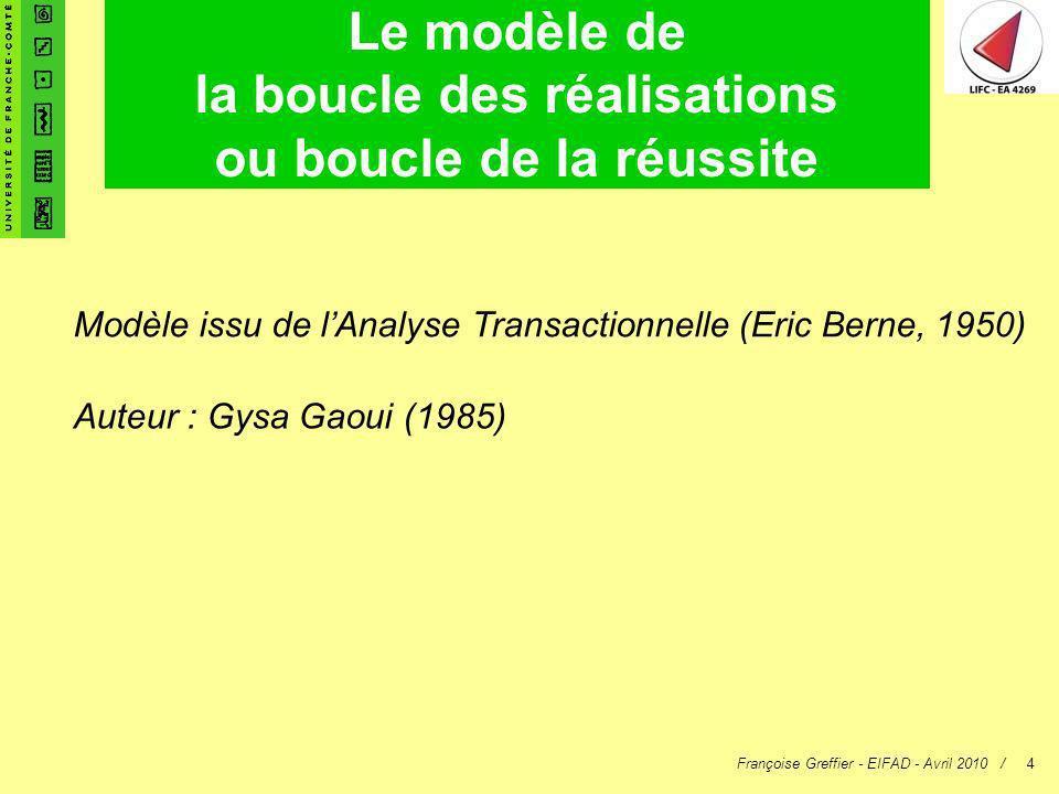 Françoise Greffier - EIFAD - Avril 2010 /4 Le modèle de la boucle des réalisations ou boucle de la réussite Auteur : Gysa Gaoui (1985) Modèle issu de