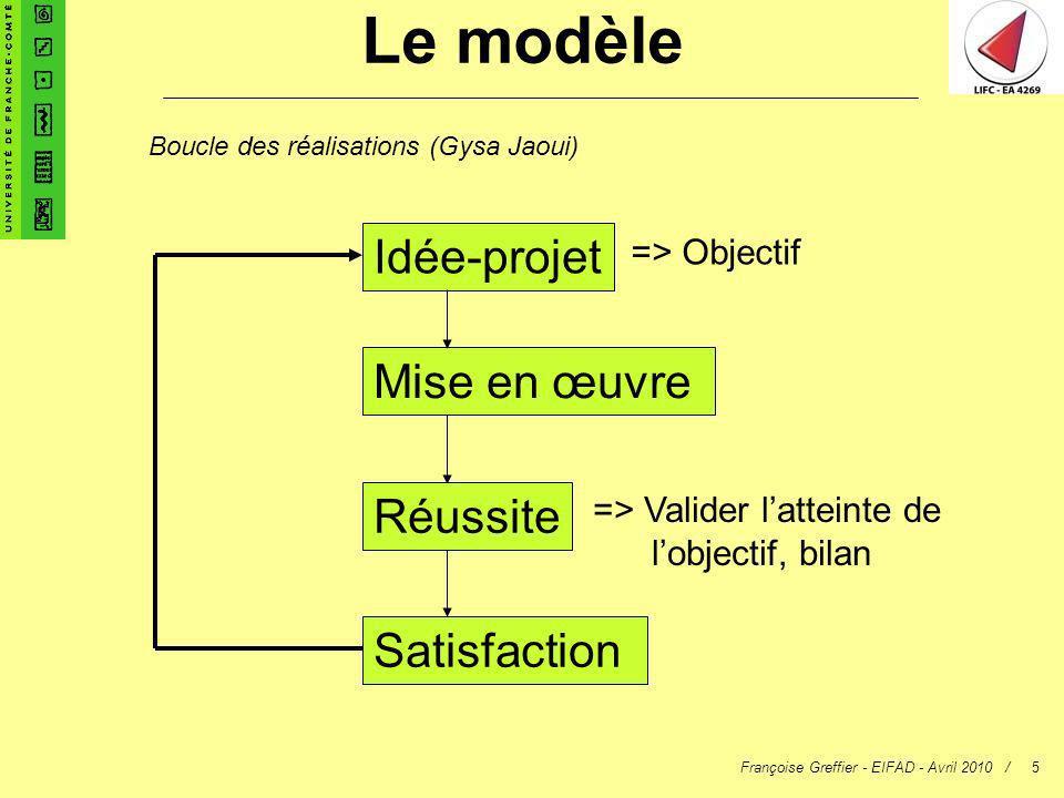 Françoise Greffier - EIFAD - Avril 2010 /5 Le modèle Idée-projet Mise en œuvre Réussite Satisfaction Boucle des réalisations (Gysa Jaoui) => Objectif