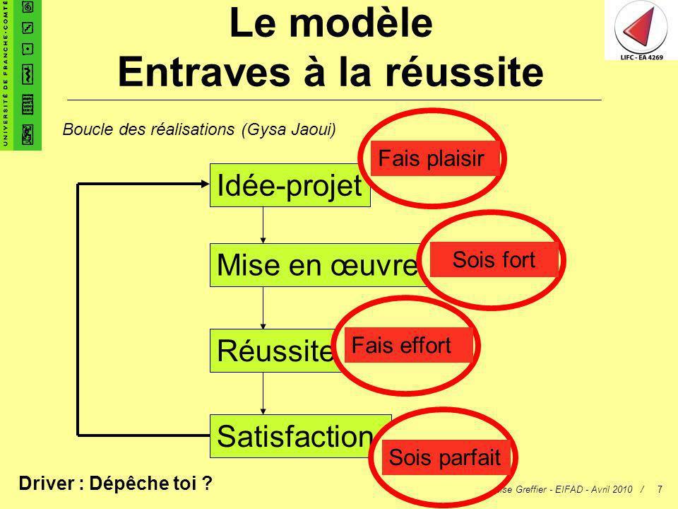 Françoise Greffier - EIFAD - Avril 2010 /7 Idée-projet Mise en œuvre Réussite Satisfaction Boucle des réalisations (Gysa Jaoui) Fais plaisirSois fortF