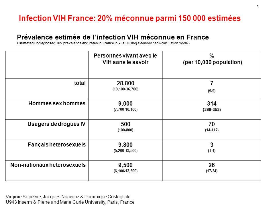 3 Personnes vivant avec le VIH sans le savoir % (per 10,000 population) total 28,800 (19,100-36,700) 7 (5-9) Hommes sex hommes 9,000 (7,700-10,100) 31