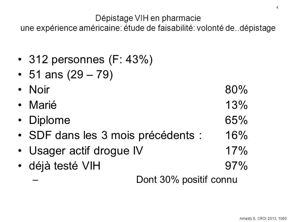 4 Dépistage VIH en pharmacie une expérience américaine: étude de faisabilité: volonté de..dépistage 312 personnes (F: 43%) 51 ans (29 – 79) Noir 80% M