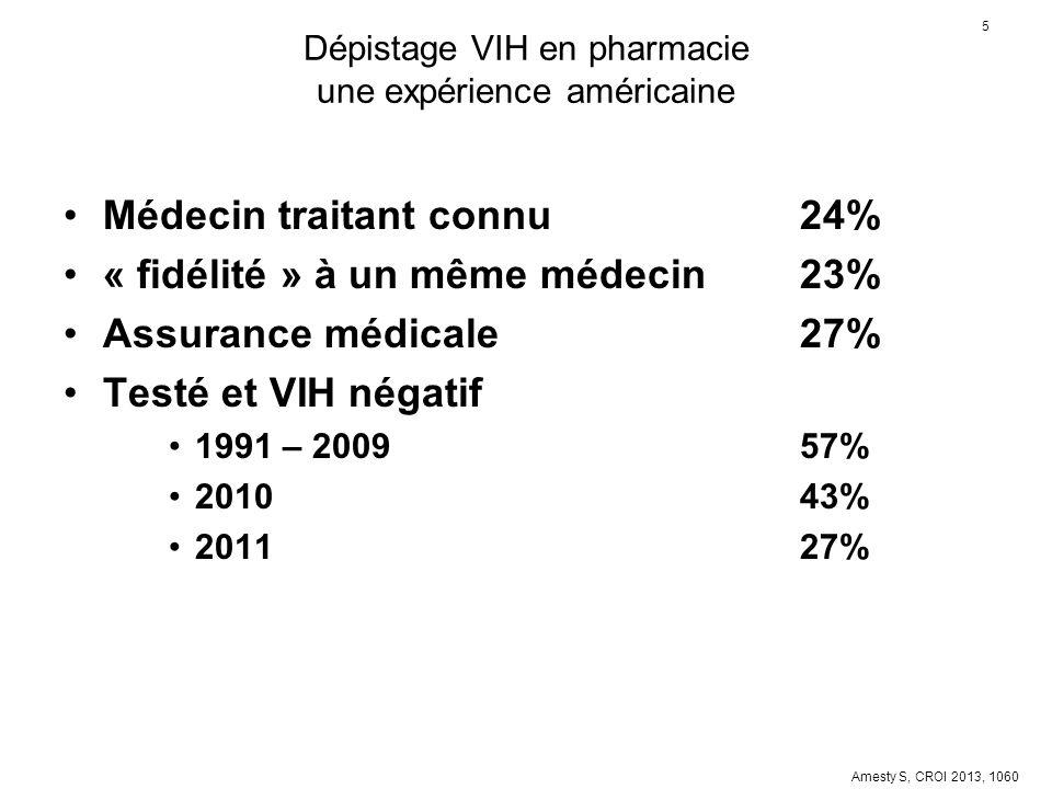 5 Dépistage VIH en pharmacie une expérience américaine Médecin traitant connu24% « fidélité » à un même médecin 23% Assurance médicale27% Testé et VIH
