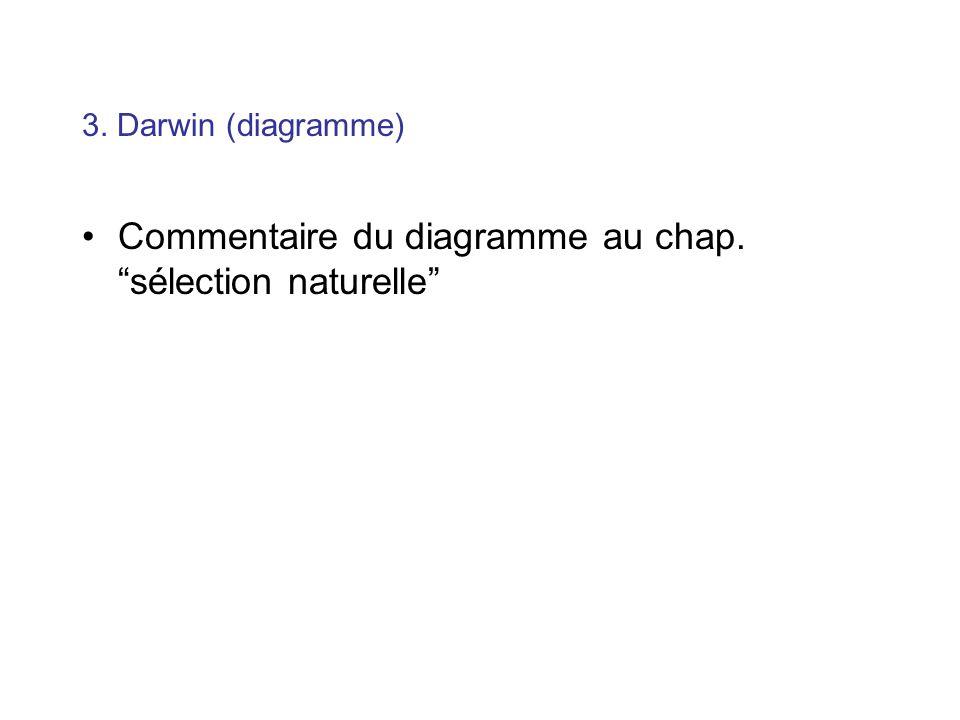 3. Darwin (diagramme) Commentaire du diagramme au chap. sélection naturelle