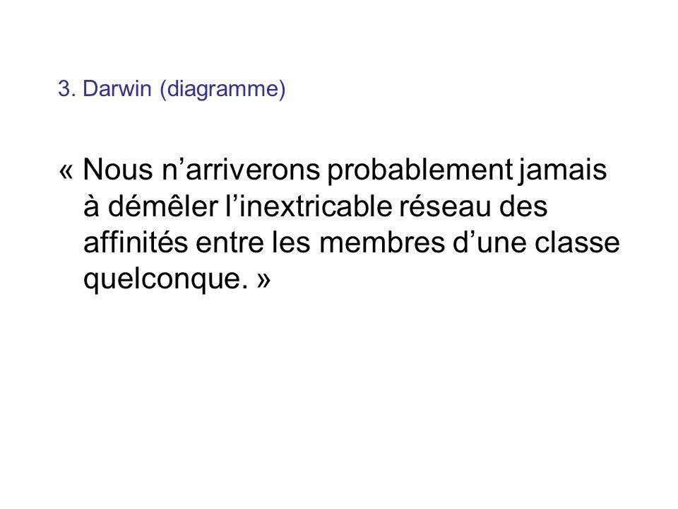 3. Darwin (diagramme) « Nous narriverons probablement jamais à démêler linextricable réseau des affinités entre les membres dune classe quelconque. »