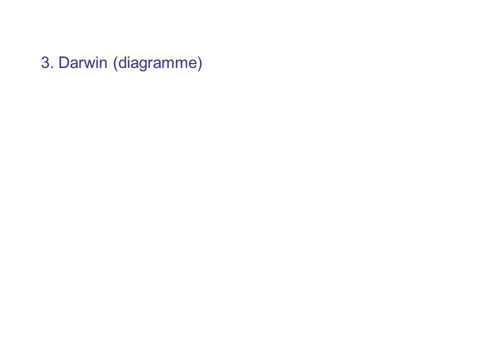 3. Darwin (diagramme)
