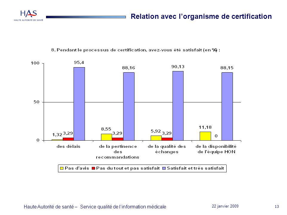 22 janvier 2009 Haute Autorité de santé – Service qualité de linformation médicale 13 Relation avec lorganisme de certification