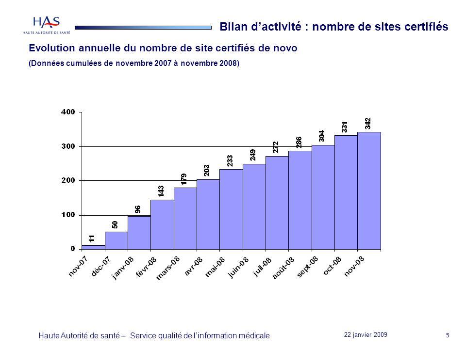 22 janvier 2009 Haute Autorité de santé – Service qualité de linformation médicale 5 Bilan dactivité : nombre de sites certifiés Evolution annuelle du nombre de site certifiés de novo (Données cumulées de novembre 2007 à novembre 2008)