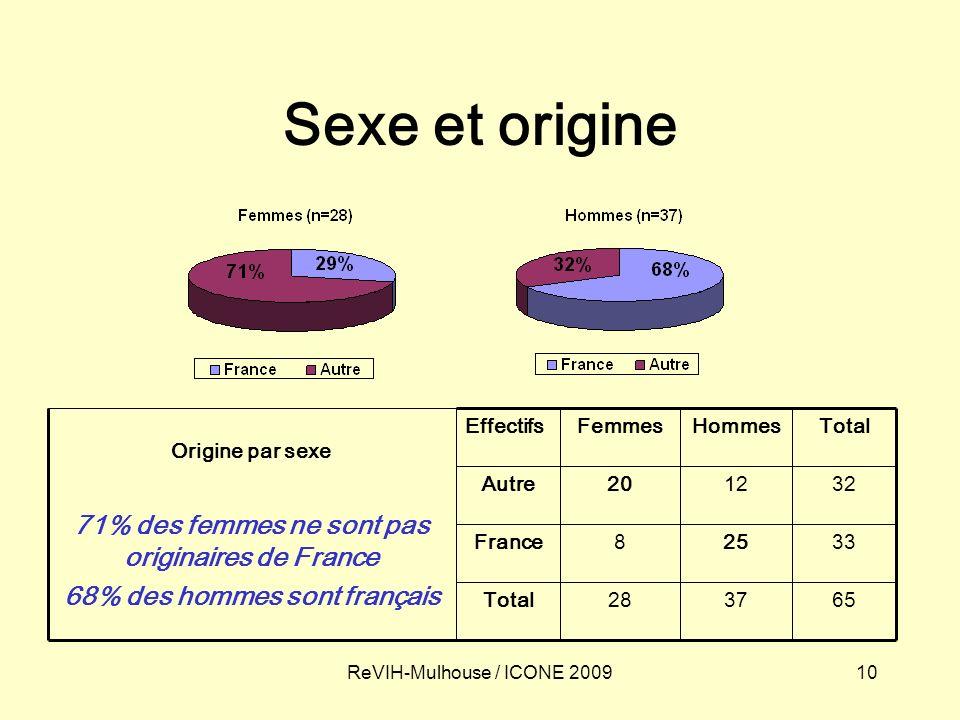 10ReVIH-Mulhouse / ICONE 2009 Sexe et origine 653728Total 33258France 321220Autre TotalHommesFemmesEffectifs Origine par sexe 71% des femmes ne sont p