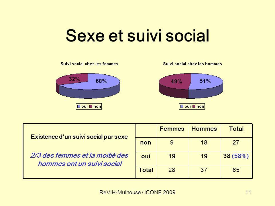 11ReVIH-Mulhouse / ICONE 2009 Sexe et suivi social 653728Total 38 (58%) 19 oui 27189non TotalHommesFemmes Existence dun suivi social par sexe 2/3 des