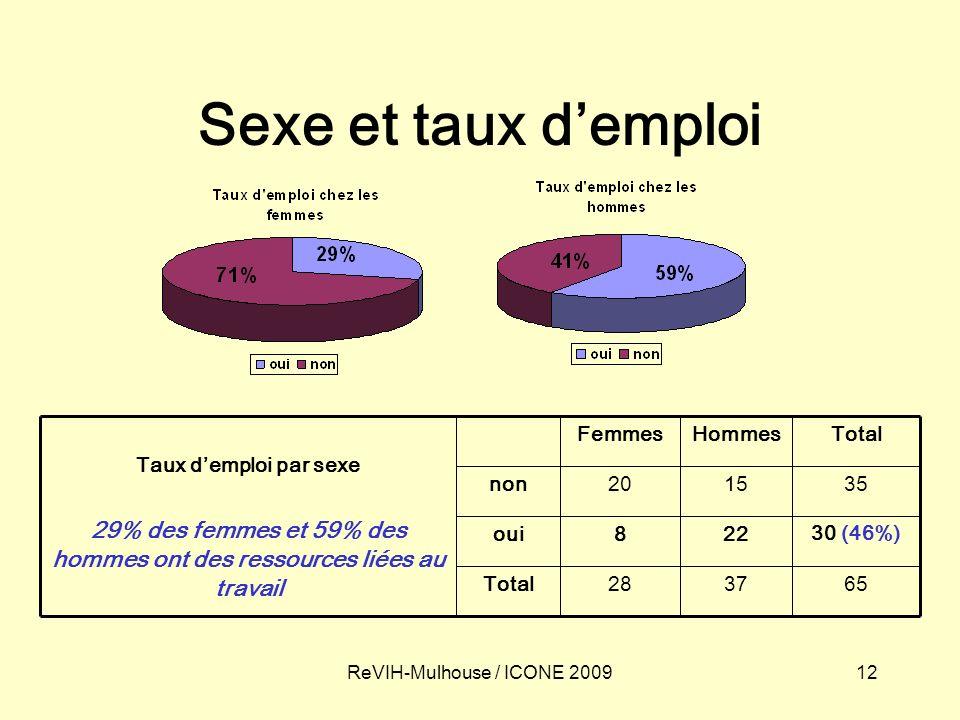 12ReVIH-Mulhouse / ICONE 2009 Sexe et taux demploi 653728Total 30 (46%) 228oui 351520non TotalHommesFemmes Taux demploi par sexe 29% des femmes et 59%