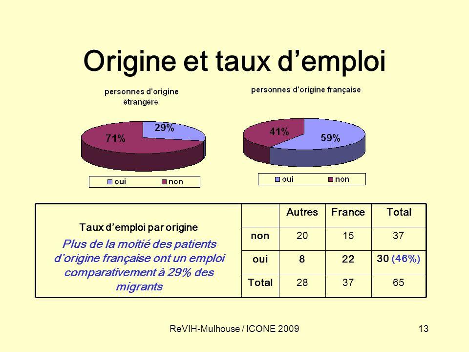 13ReVIH-Mulhouse / ICONE 2009 Origine et taux demploi 653728Total 30 (46%) 228oui 371520non TotalFranceAutres Taux demploi par origine Plus de la moitié des patients dorigine française ont un emploi comparativement à 29% des migrants